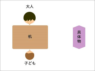 御用学習 図1