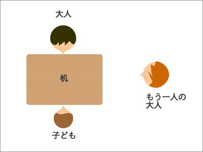 御用学習 図2
