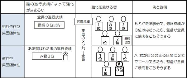 図解:集団随伴性